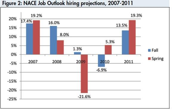 Job Outlook Hiring Projections